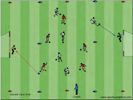 U12 Dynamic Activities Middle Zone Shooting (Sequence Shooting) Activity Description Coach sets up a 60x44 yard grid with a goal at each end. The grid is divided into 3 zones.