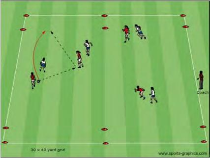 U12 Competitive Activities (10, 11 and Some 12 Year Olds) 4v4 to 6v6 to End Zones Activity Description Coaching Objective Coach sets up a 30x40 yard grid with a 5 yard end zone at each end.