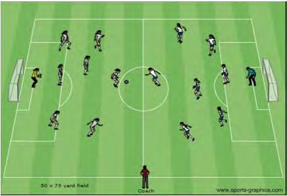 Attacking with a numerical advantage Create the 6 player team with your forwards and midfielders and the 4 player team with your midfields and defenders. Each team will also have a goalie.
