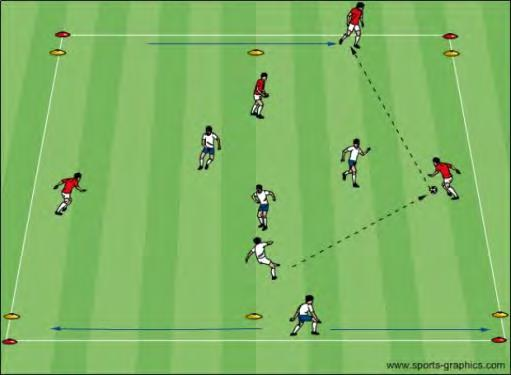U12 Activities - Passing for Penetration Objective: To improve decision making in possession and the ability of the players to beat defenders with a pass Pass and Move: Split players into groups of 3