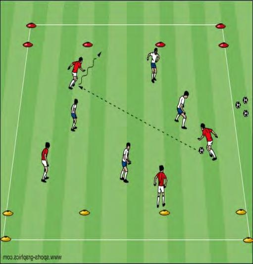 (30x40 yard grid) 1 st touch - Directional Technique and type of pass Technique of receiving Communication: Verbal and Non Verbal Supportive body position Visual cues Time: 15 Minutes Small Sided