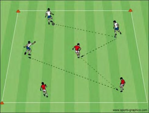 U12 Activities - Possession for Penetration Objective: To improve the player s ability to recognize when and how to penetrate with a pass or to keep possession Colored Passing: In a 30x40 yard grid,