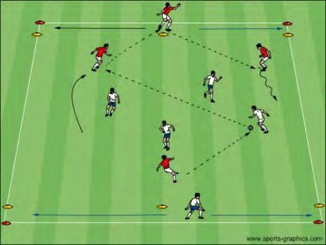 Passing: Toe up (inside) or down & turned in (outside) Players pass in sequence: blue, blue, red, Placement of non-kicking foot red, blue, blue, red, red, etc.