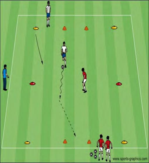 U12 Activities - Penetration - Dribbling/Passing/Shooting Objective: To improve help players recognize when to penetrate by dribbling, passing and/or shooting 1v1 to Two Small Goals : In a grid 10x15