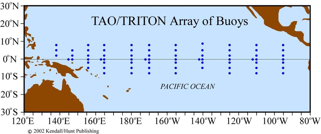 Buoys A buoy monitoring network in the equatorial Pacific monitors