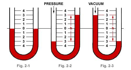 Manometer Manometer is the simplest device for measuring static pressure.