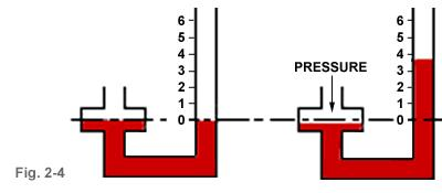 When a pressure line is connected to one column of manometer, the fluid in the column