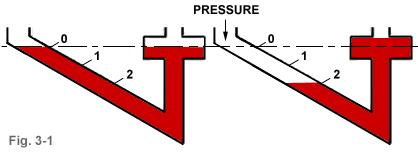 By measuring the difference in height of the fluid in the two columns, the pressure