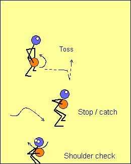 Toss Drills CB s C oaching Education and Development What follows is a progression that starts with one player doing a self-toss. It builds through to playing 2 on 1, 2 on 2 etc.