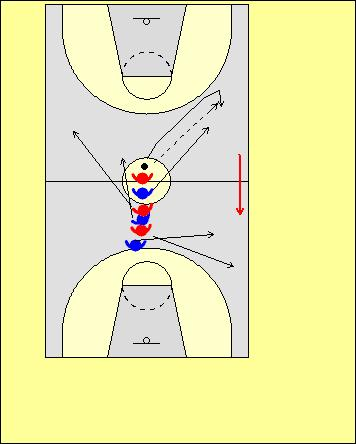 Six player toss drills These drills lead into playing three on three. Self toss in the full court Self-toss drills can be very effective in teaching full court concepts also.