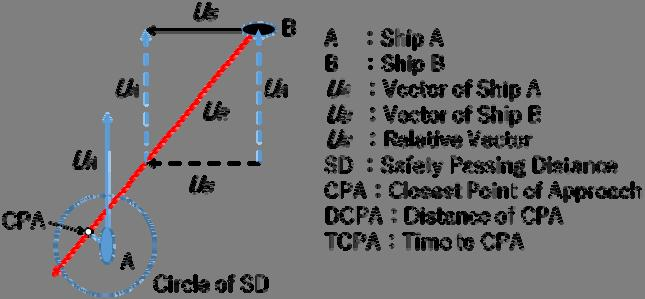 Figure 2 shows where the PPC (P) looks from ship A and ship. Length between AP and P is proportion to their speed as follows, AP : P V : V V t V t (1) A A : Figure 1.
