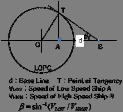 Here T is the contact point of tangency drawn from ship to the LOPC, where the angle of TA is 90, and tangent angle of LOPC ( AT) is.