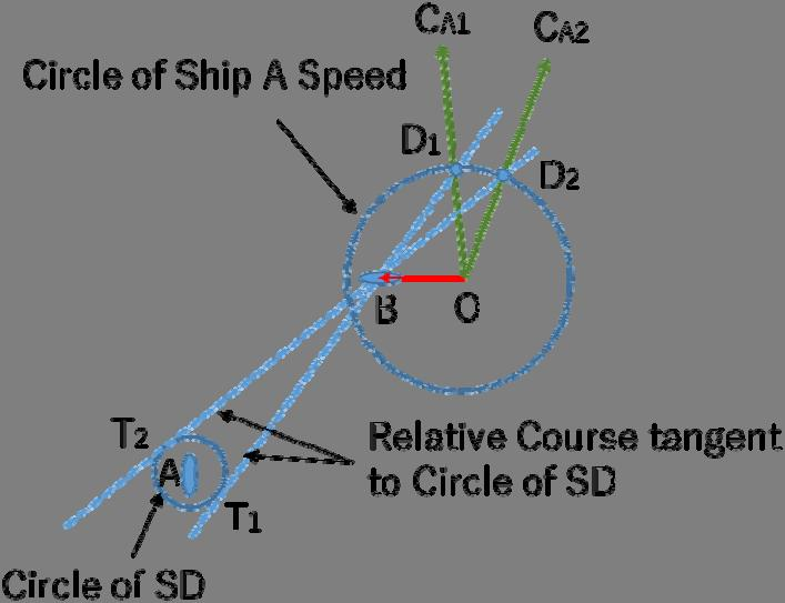 Several values of β are shown in Table 1. (4) 1 First, draw a circle of radius SD centered on ship A, as indicate Circle of SD in the figure.