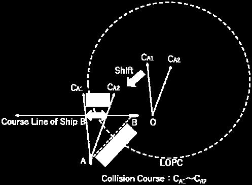 to use even in a congested area. The collision course CA is obtained by the following equation. A Z Z 1 C A sin Nsin( A C ) (5) Figure 7.