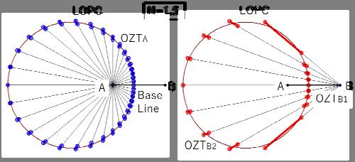 2 And find the zone which part of the course line of ship cut out by these collision courses. This zone is named the Obstacle Zone by Target (OZT)[3][4][5].