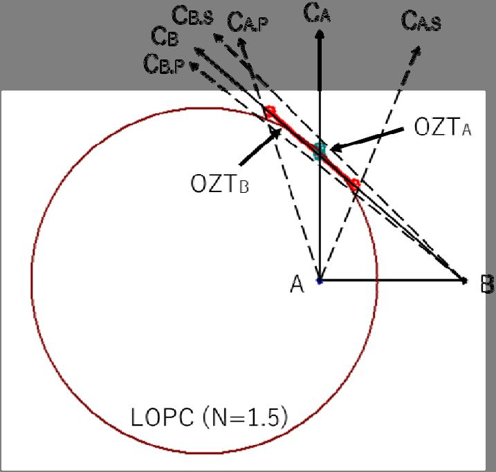 Figure 10. Difference of OZTA and OZT at the point of tangency of LOPC There is a big difference between OZTA and OZT.