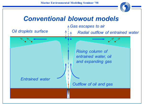 Blowouts in moderate to shallow waters When gas is leaking together with oil from a subsea blowout, gas bubbles will generate a buoyant plume that will entrain ambient water and lift it towards the