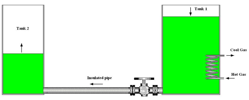 ASSIGNMENT DETAILS The diagram shows two tanks of liquid. Tank 1 is heated by hot gas passing through a heating coil as shown.