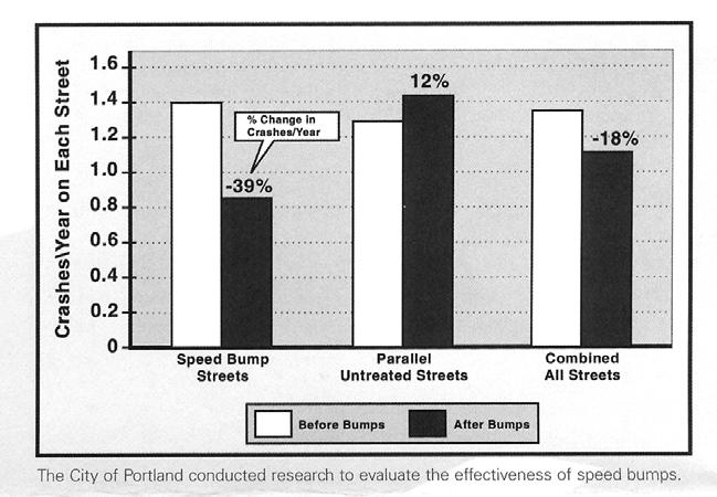 Speed Hump Impacts on Crashes Source: Urban
