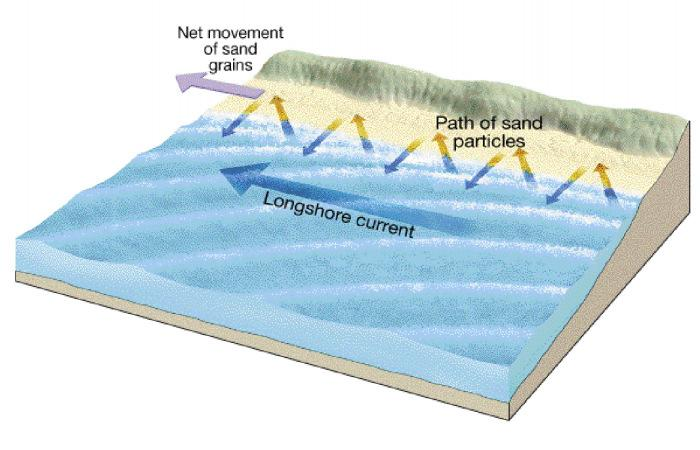 LONGSHORE CURRENTS AND LONGSHORE DRIFT The sand you observed on the beach comes from eroded sediments that are transported by the rivers that drain into the ocean.