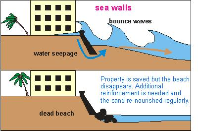 Longshore drift has a very powerful influence on the shape and composition of the coastline.