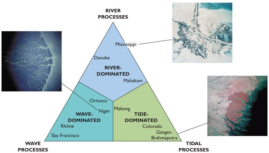 Coastal Environment Determines Delta Shape Figure 11.