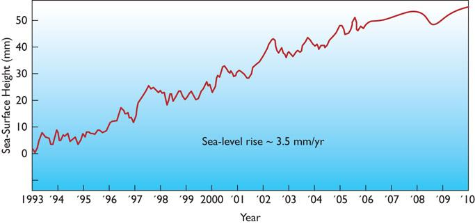 Global Warming Can Cause Polar Ice Caps to Melt, Resulting in Sea Level Rise Figure 16.