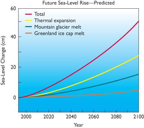Coastal Ecosystems Current estimates predict that sea level will rise 10 to 90 cm by the year 2100. Some inhabited islands and coastal areas will be submerged by the end of this century.