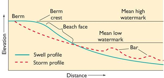 Beach Sediments Are Moved by Currents and Breaking Waves A beach profile is a cross section of the beach along a line that is perpendicular to the shoreline.