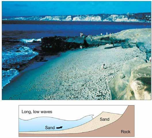 Light wave activity Wide, sandy berm Steep beach face Swash
