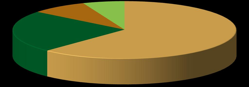Income by enterprise size for the aggregate textiles, clothing, and leather and footwear divisions is given in Figure 2.26.