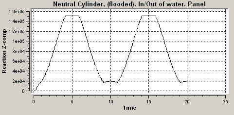 When the cylinder is completely dry, the reaction is 150 kn, which is correct, (weight of pipe wall + internal fluid + marine growth = 50kN + 50kN + 50kN). Figure 6-4 Z-reaction for cylinder. Flooded.