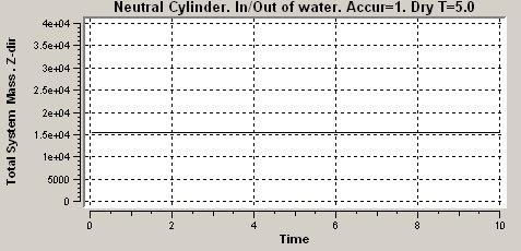 1 Figure 7-5 Total Mass (stru+hydrodynamic) as function of time. Z-direction 7.1 Completely Submerged The eigenvalue analysis is performed at time=0.1 when the cylinder is fully submerged.
