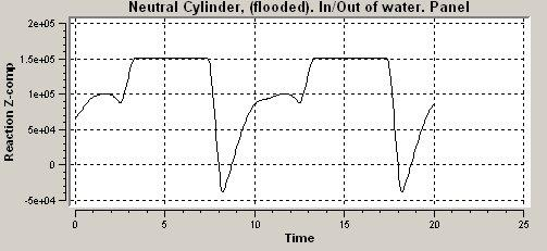 2 8.8 Flooded. Normal Cd and Cm The same pipe as described in the previous section is checked for 100% flooded.
