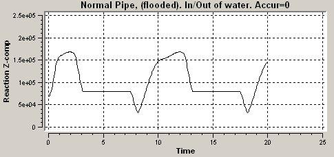 2 8.9 Normal Pipe. Flooded. Normal Cd and Cm. Above, the pipe has been given artificial properties, and in the following example, more normal pipe.