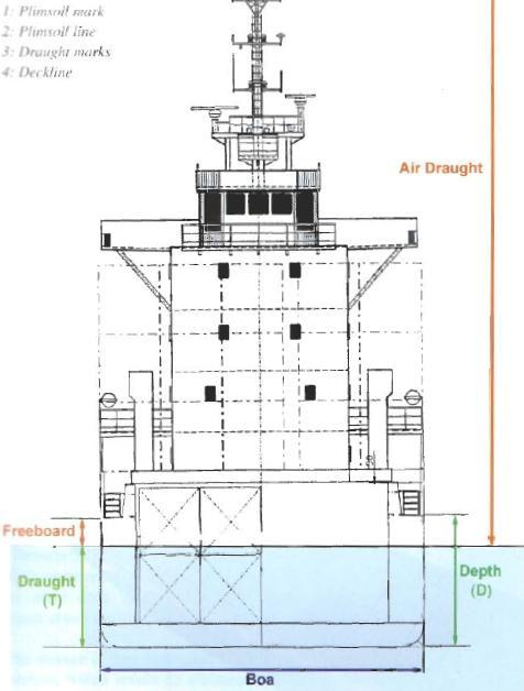 Freeboard. The freeboard assigned is the distance measured vertically downwards amidships from the upper edge of the deck line to the upper edge of the related design waterline or loaded waterline.