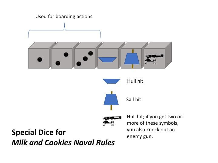 What Do I Need to Play the Game? Before playing Milk and Cookies Naval Rules you need to create three special pieces of equipment.