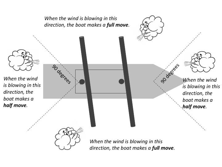 How Do Boats Move? The distance a boat moves is dependent on the direction of the wind as shown in Figure 4.
