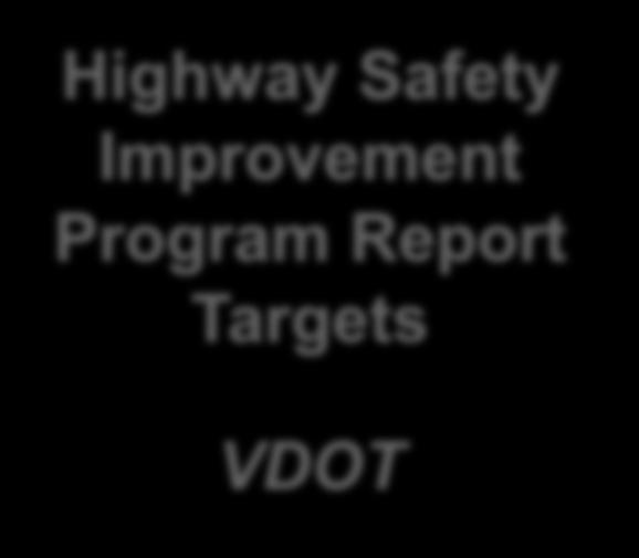 Annual Safety Targets SHSP Measurable Objectives 13 Highway Safety