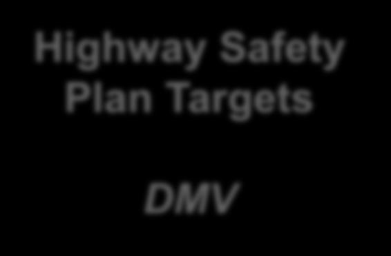 targets Identical Annual Targets Fatalities Serious Injuries Fatality Rate