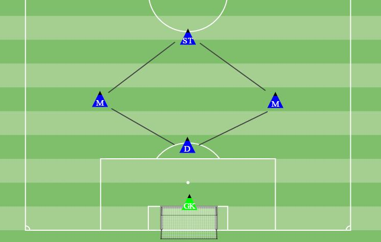 depth. The midfielders need to support when going forward, and support the defenders by tracking back. The goal keeper should be encouraged to throw the ball out quick, to wide areas of the field.