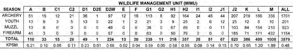 The Wildlife Management Unit (WMU) specific and overall deer kill per square mile (KPSM) reported in these tables