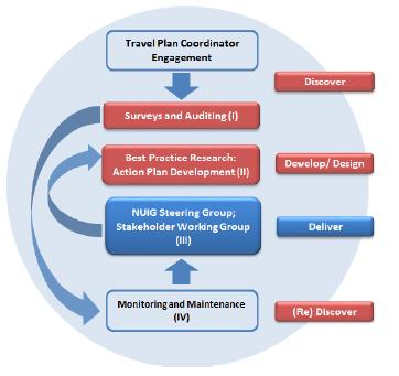 Travel plan development is a process, with four key stages: surveys and auditing best practice research Action Plan development