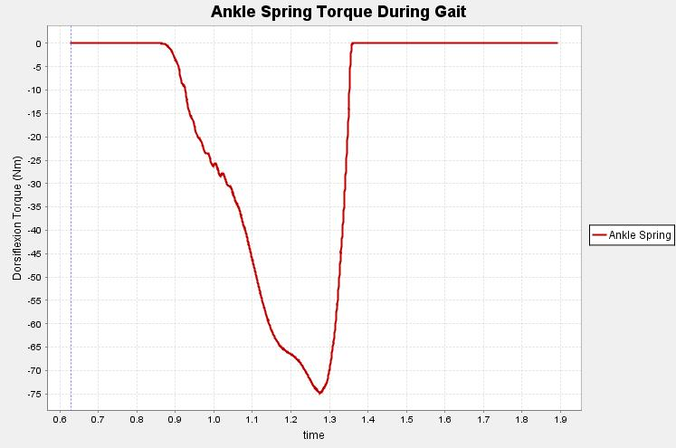 Example Assistive Device: Ankle Spring Spring Torque vs.