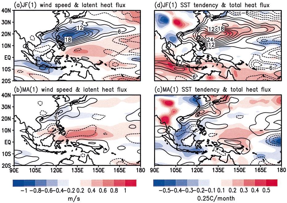 1207 FIG. 8. Same as Fig. 7 except for JF(1) and MA(1) and the heat flux interval is 3 W m 2. understanding of the fundamental physics whereby El Niño impacts the A AM system.
