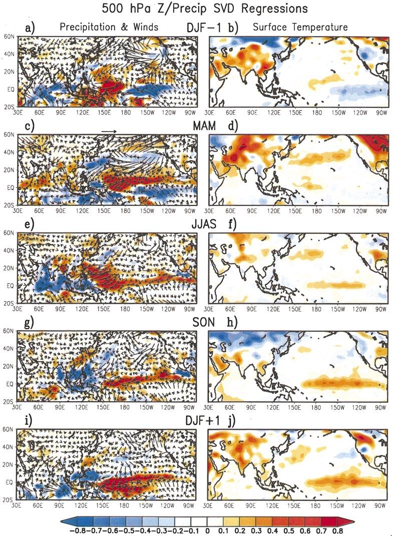 1APRIL 2002 MEEHL AND ARBLASTER 737 FIG. 14. The JJAS Indian monsoon precipitation SVD expansion coefficient time series derived from MAM 500- hpa height anomalies over Asia (pattern in Fig.