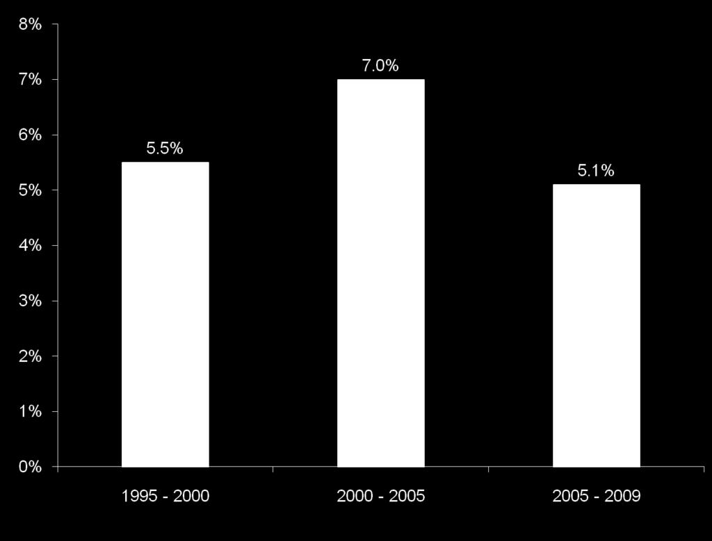 Figure 1: Medicaid LTSS Growth: Annual Average Growth in Five-Year Periods from 1995 2005 and 2005 2009 LTSS PERCENTAGE OF TOTAL MEDICAID LTSS accounted for 34.