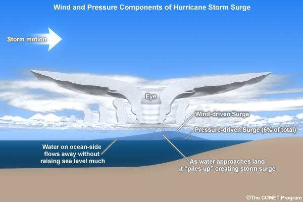 Storm surge graphic depicting wind-drive surge and pressure-driven surge as effects of a hurricane. Image credit: http://www.nhc.noaa.gov/surge/images/surgebulge_comet.