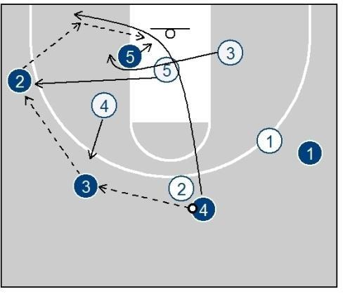 Transition to X-offense off bump When 2 recognizes that X3 is bumping up to stop 1's