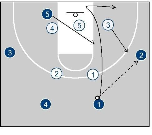On his cut through 2 reverses and goes to the short corner, 5 flashes hard to the mid